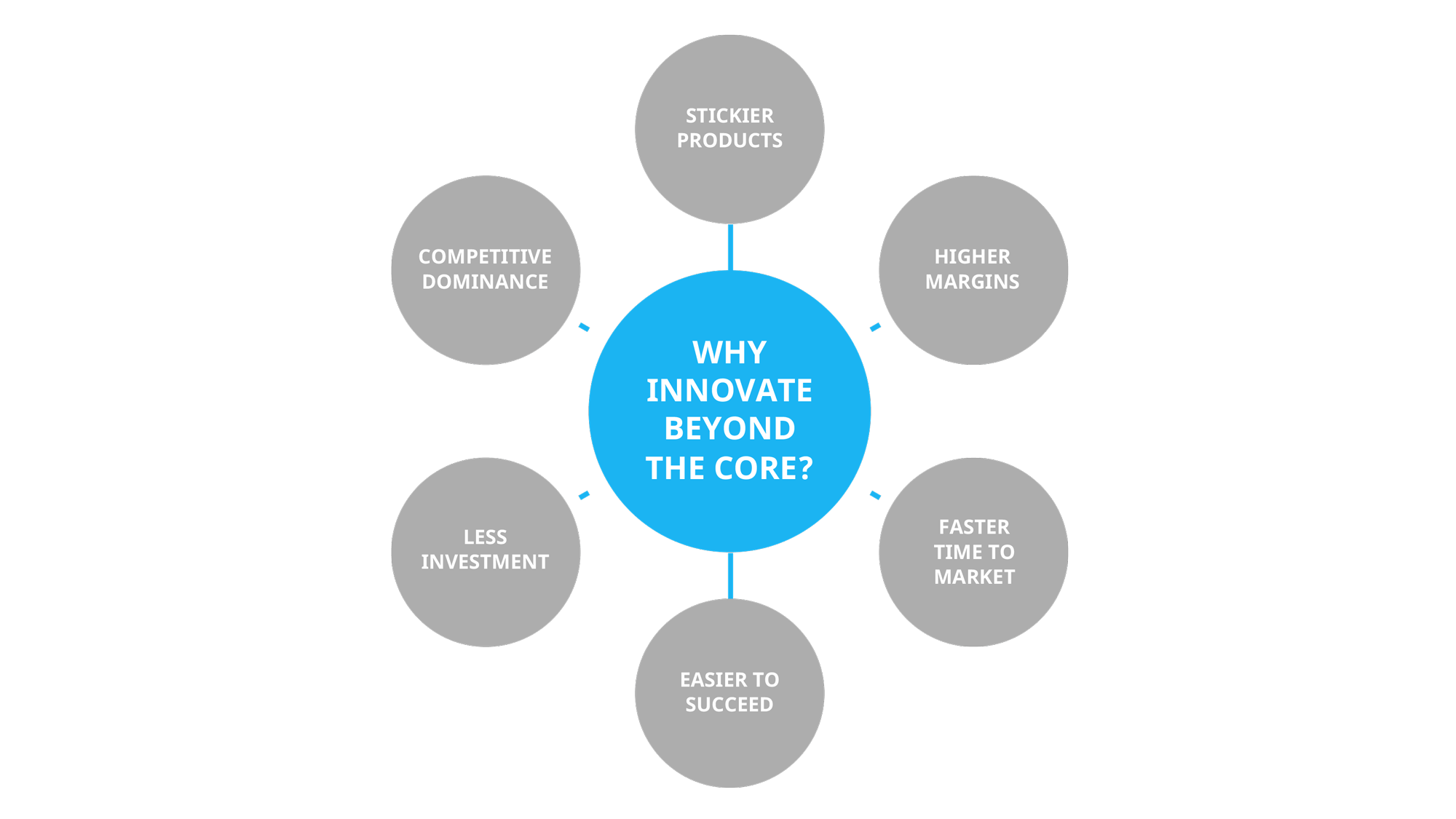 Why innovate beyond the core - benefits of augmented product innovation