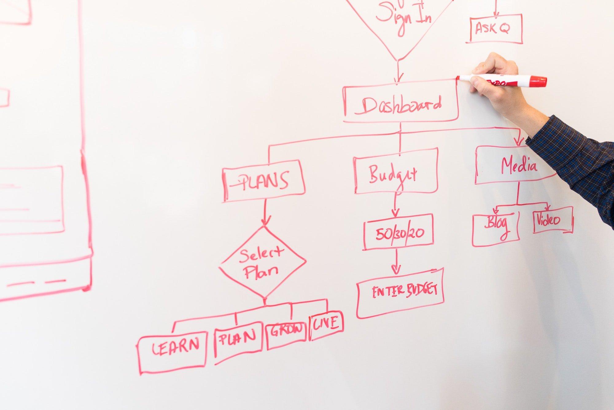 innovation management processes