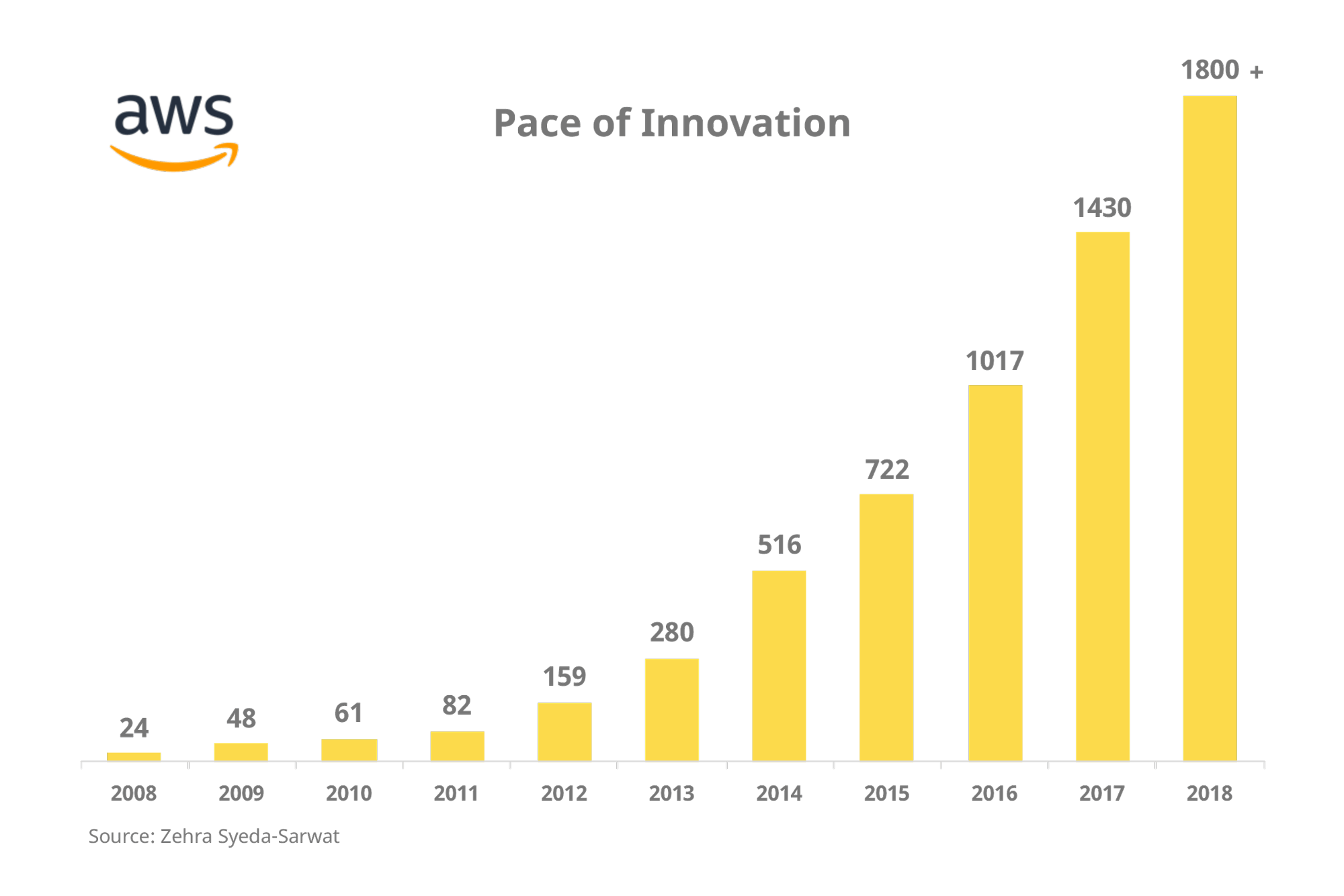 AWS has a rapid pace of innovation