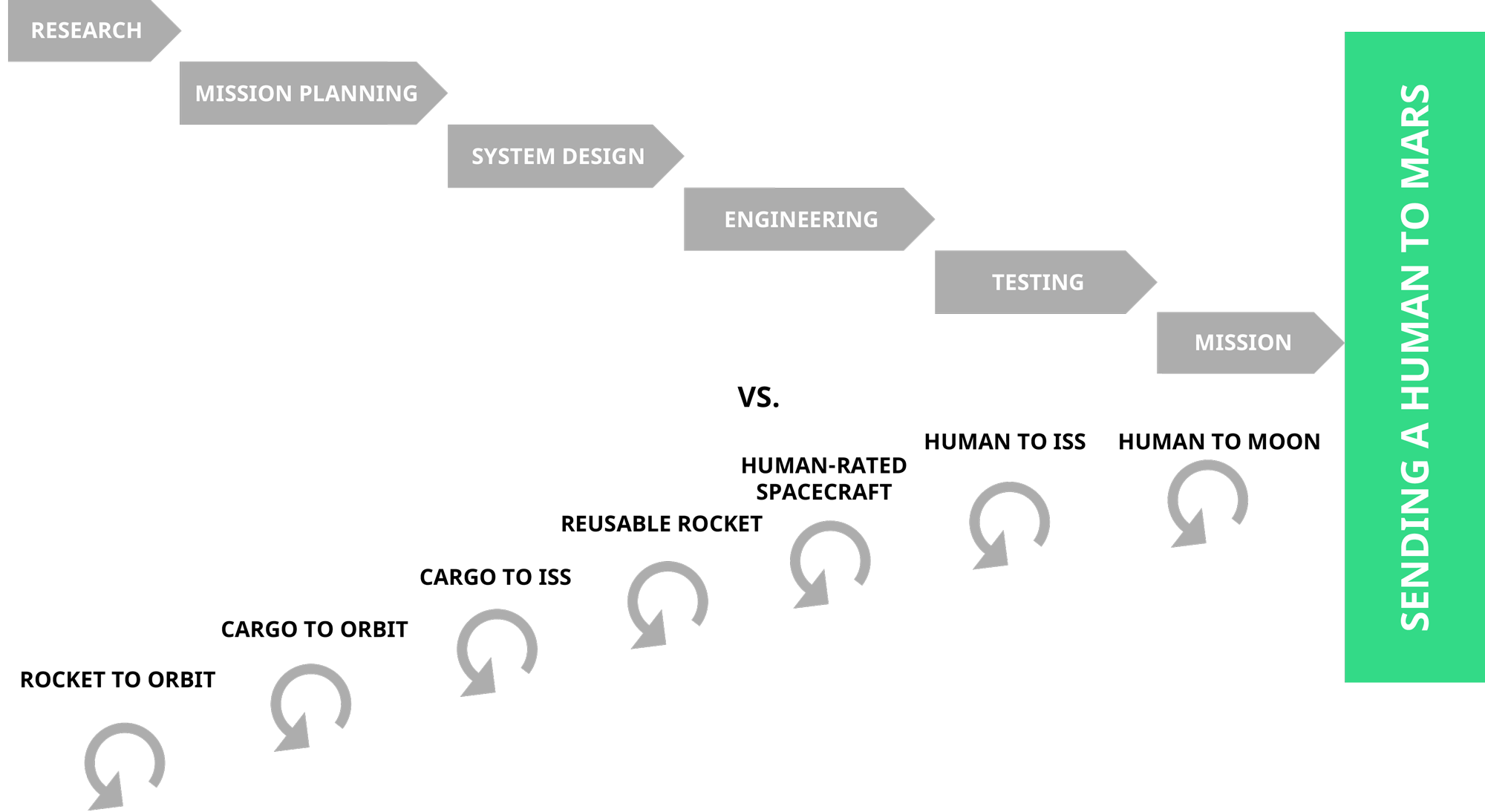 SpaceX iterative approach to innovation