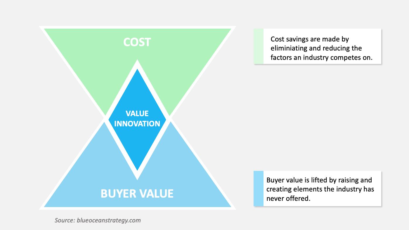 value innovation blue ocean strategy