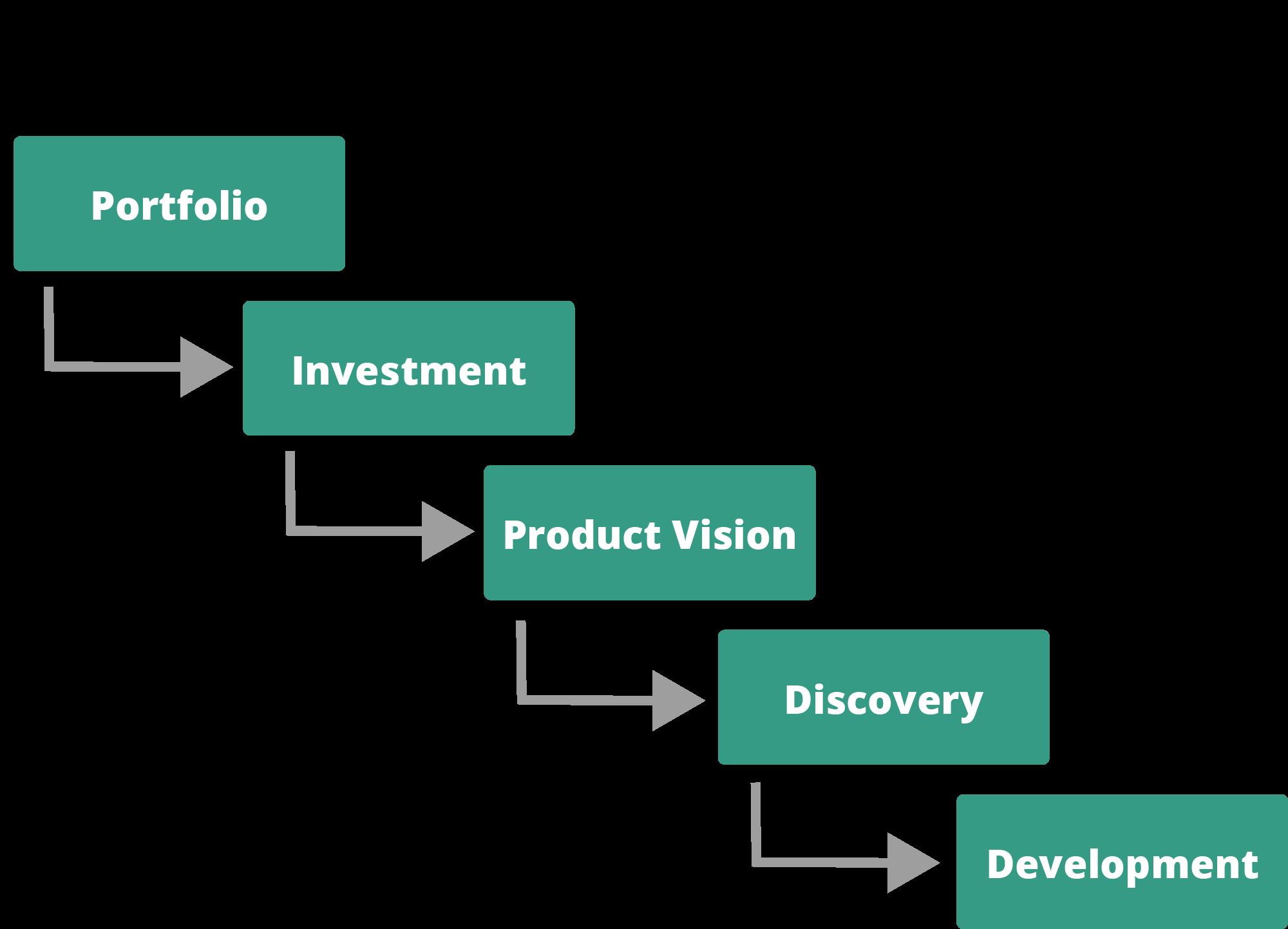Agile Portfolio Management Process