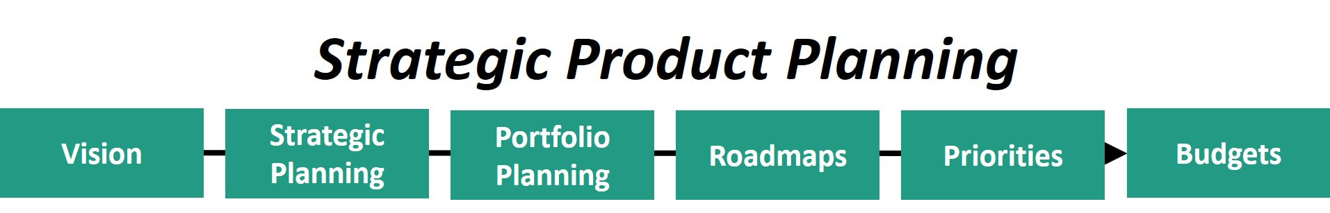 The Strategic Product Planning Process