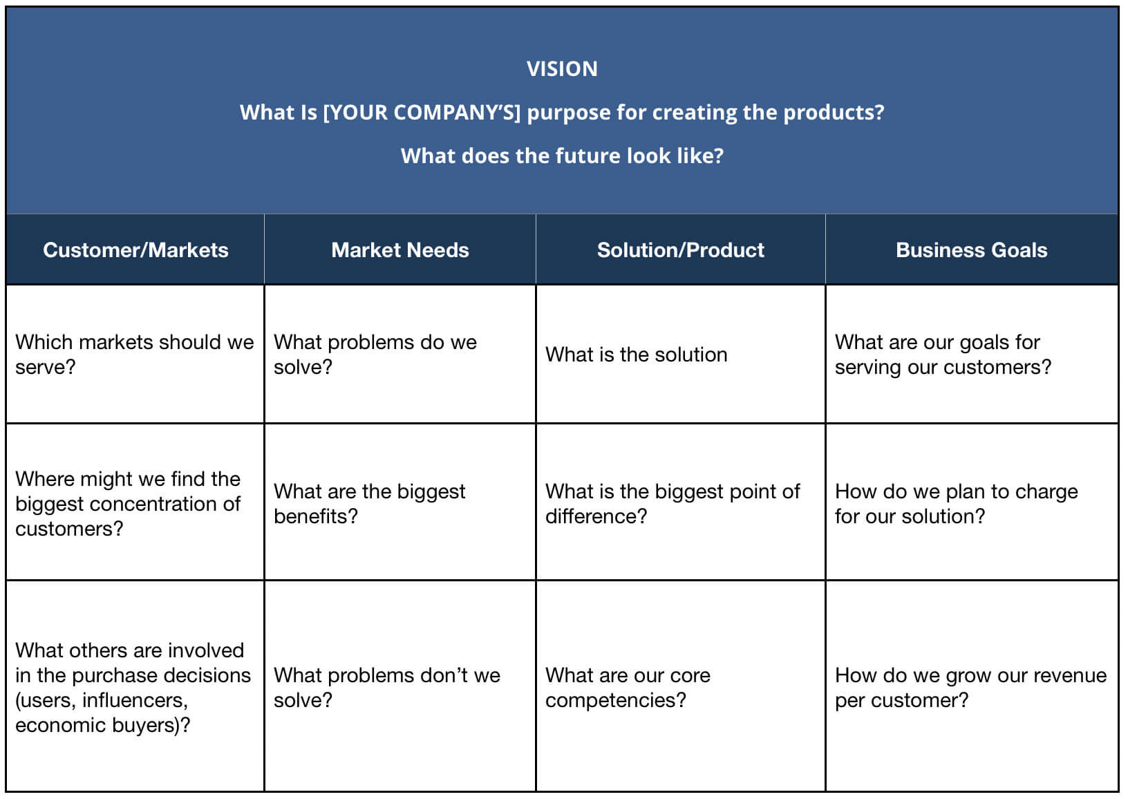 The Product Vision & Discovery tool