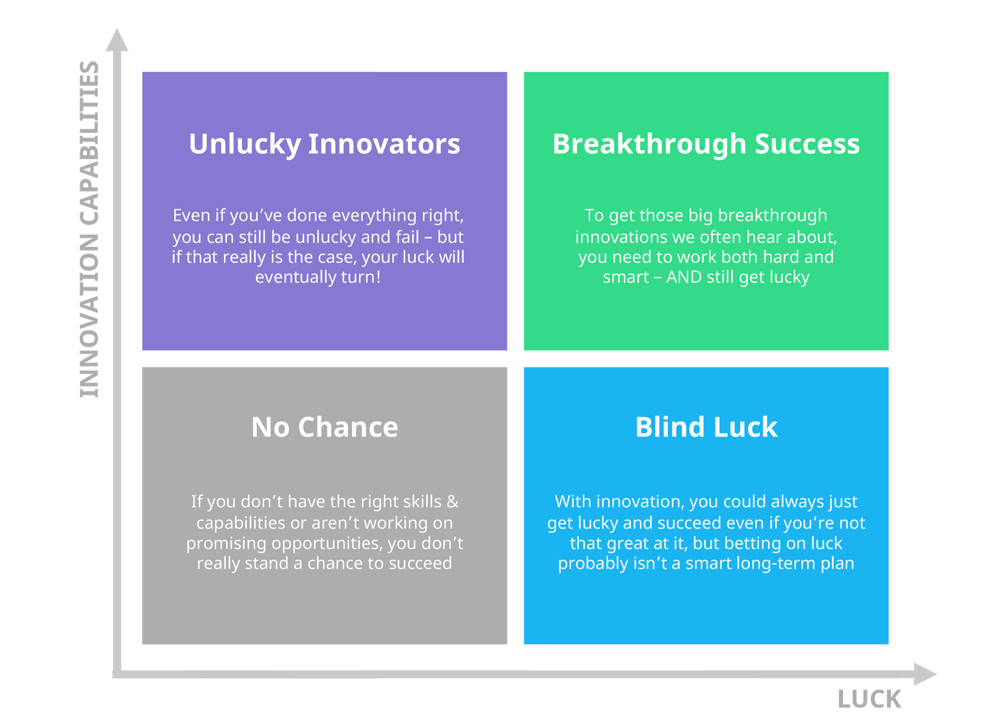 The role of luck in innovation success