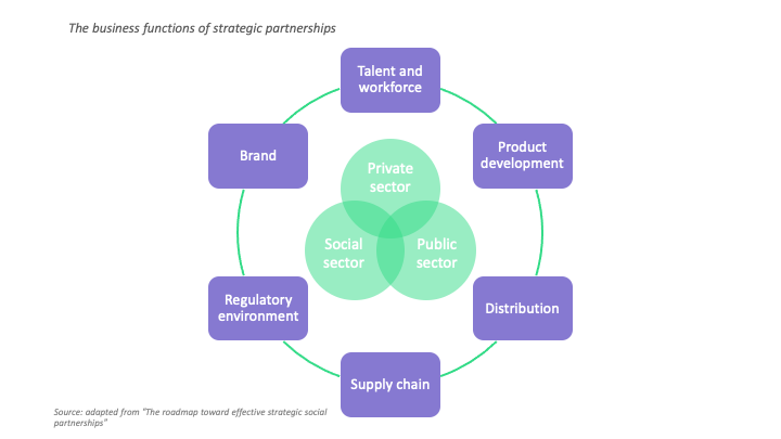 strategic partnerships for social innovation