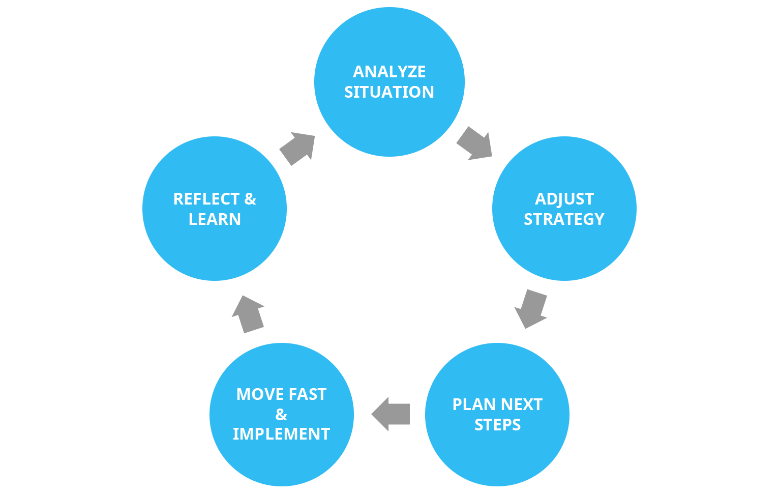 innovation-is-an-iterative-process