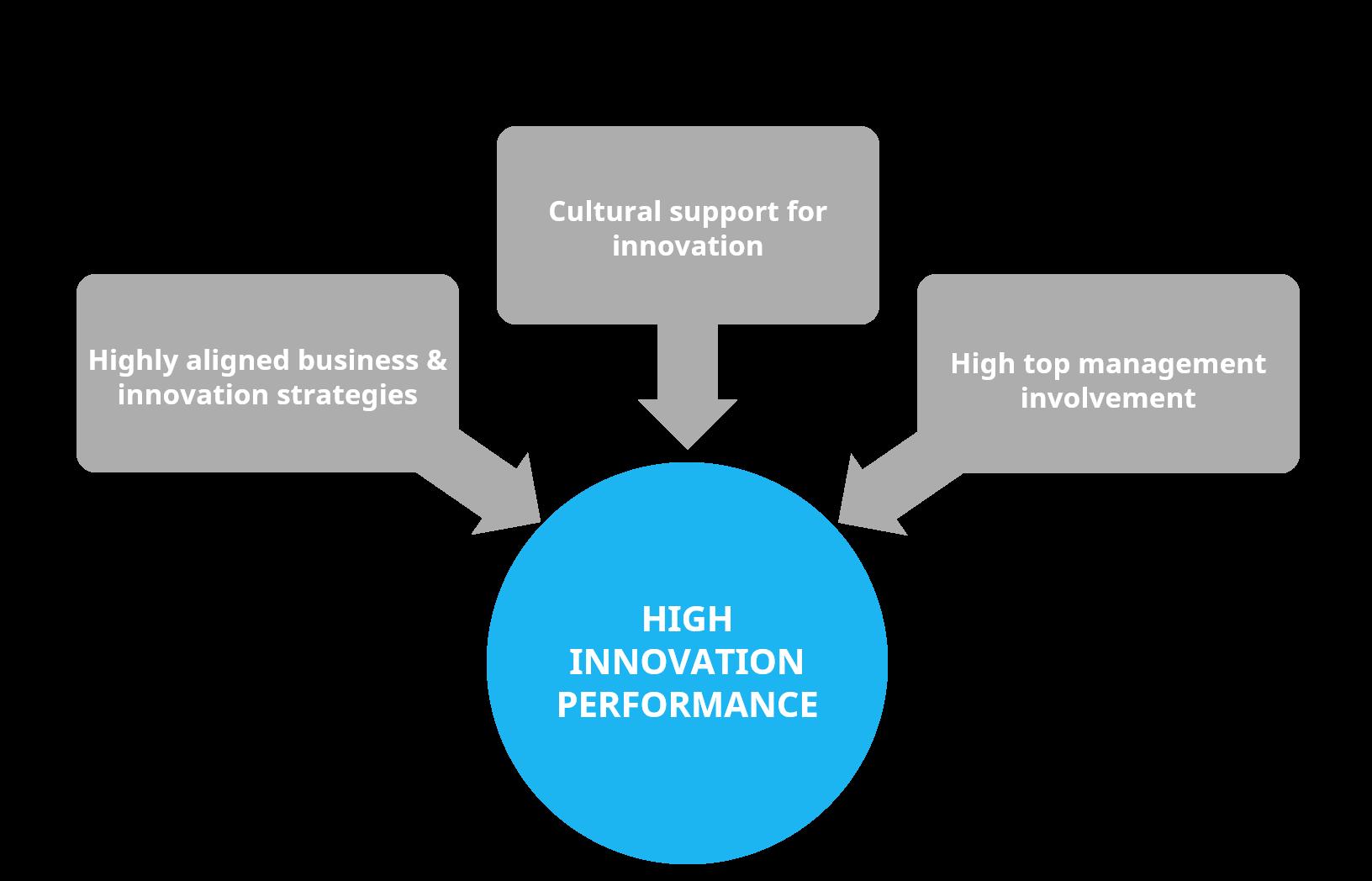 high-innovation-performance