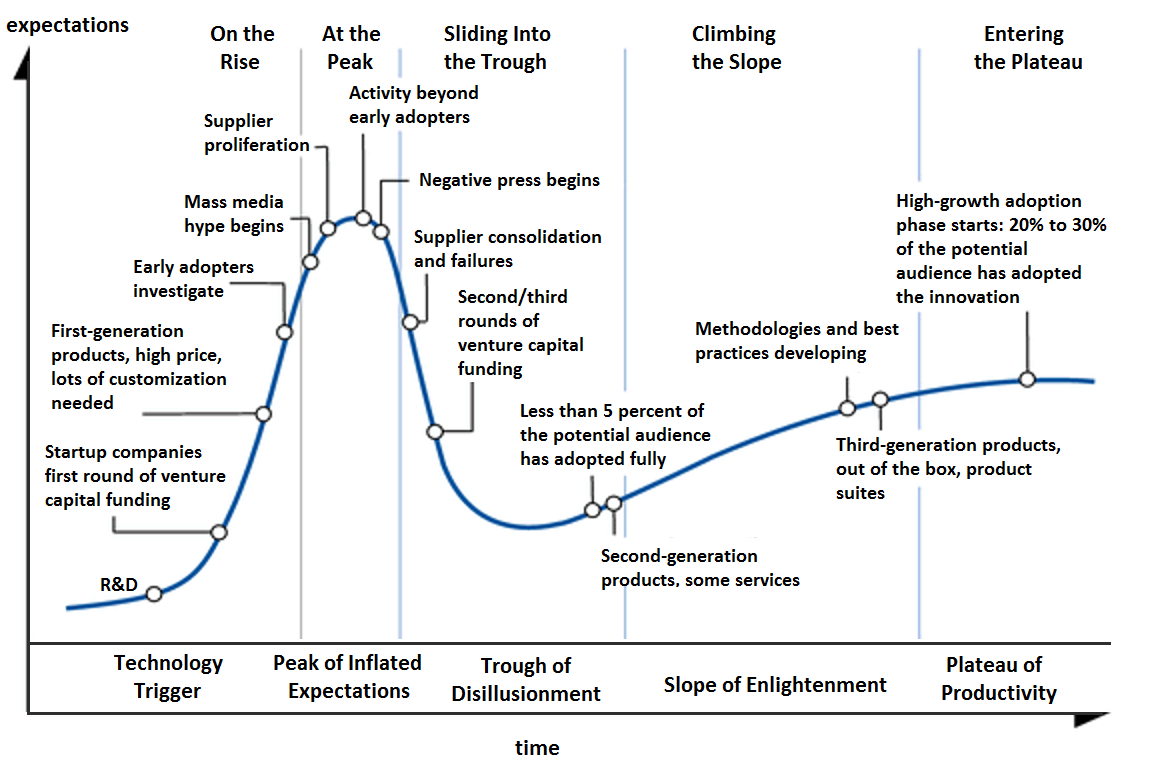 Gartner Hype Cycle Explained