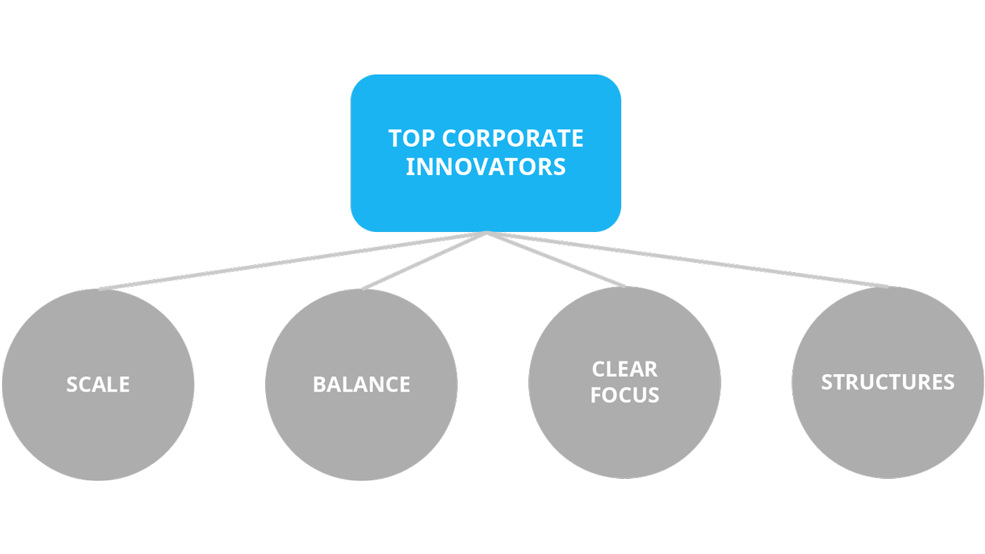 Common themes among top corporate innovators