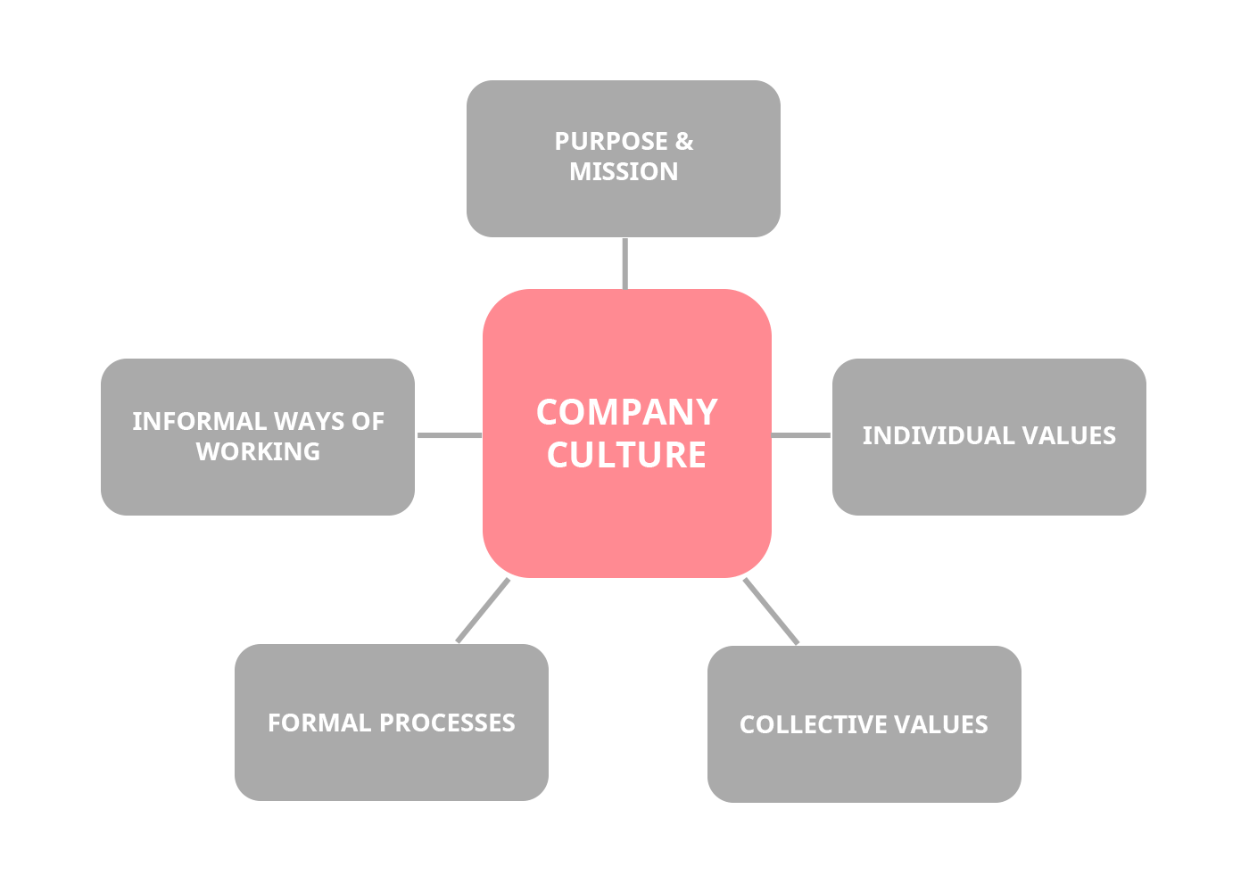 The factors affecting company culture