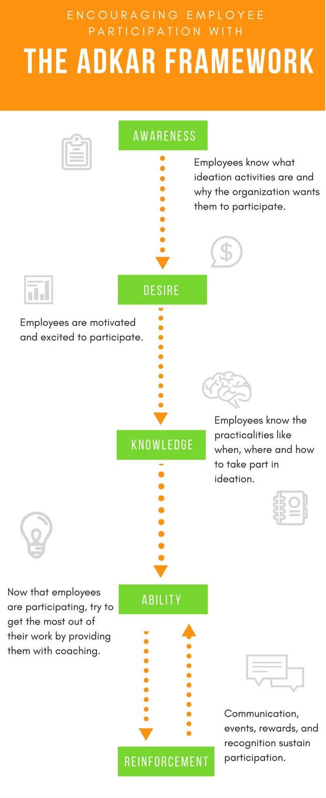 The ADKAR Framework