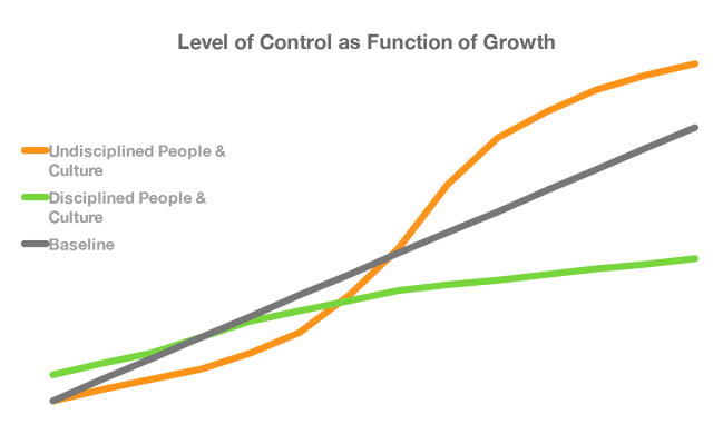 Levels of Control as function of Growth