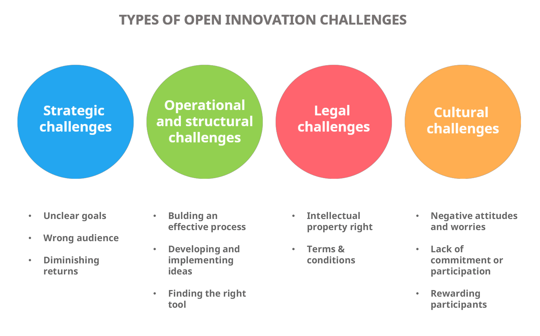 Open innovation challenges
