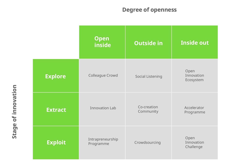 Methods of open innovation