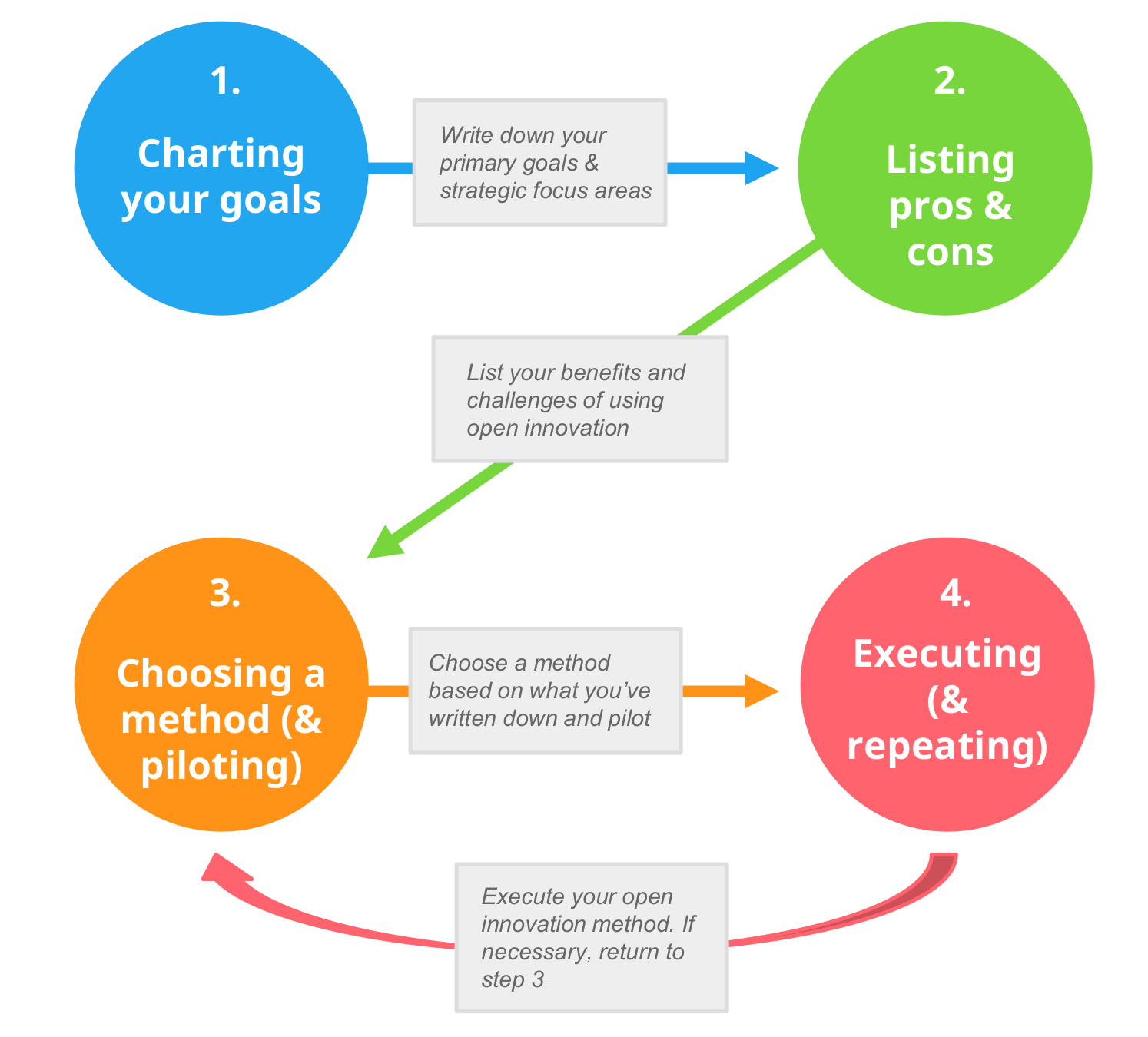 A process for choosing an open innovation method