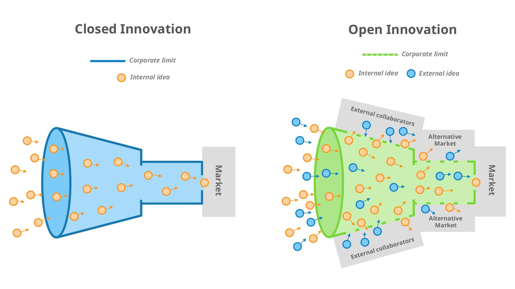 Open innovation funnel vs closed innovation funnel