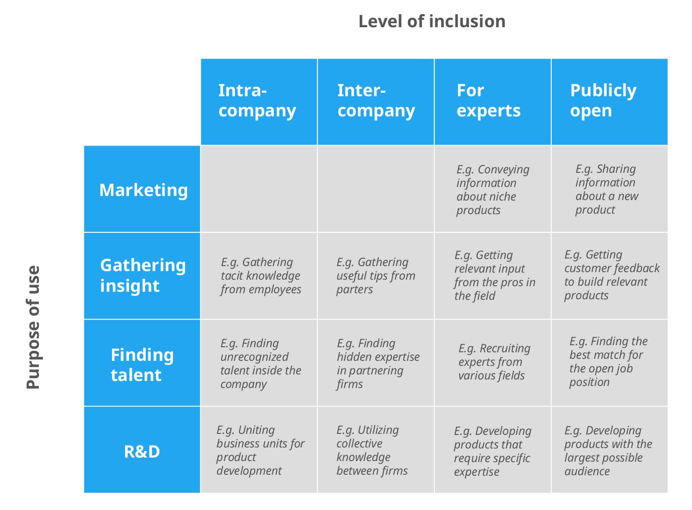 Types of open innovation