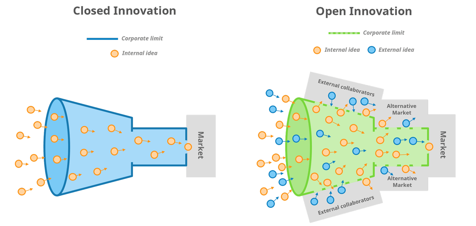 Open vs. closed innovation