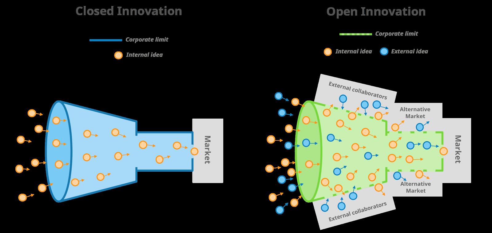 Open vs. closed innovation