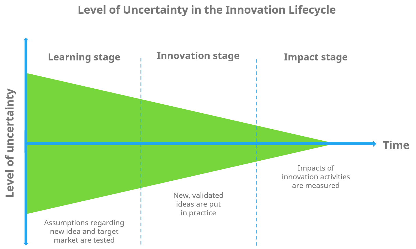 Level of uncertainty in the innovation lifecycle