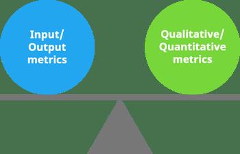 Balance of innovation metrics