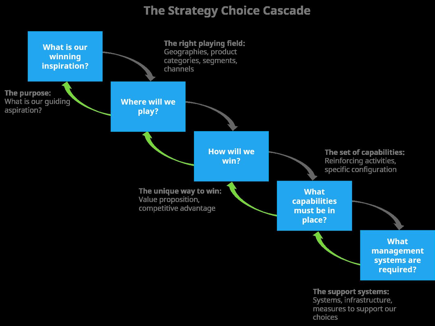 The strategy choice cascade