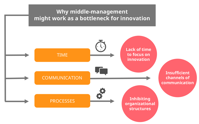 Why middle management might work as a bottleneck for innovation, image