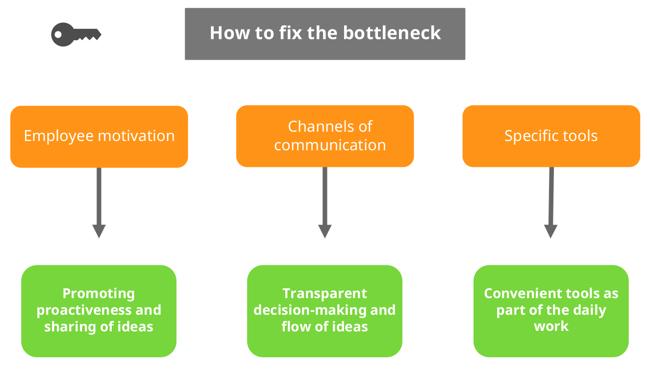 How to fix middle management bottleneck, image
