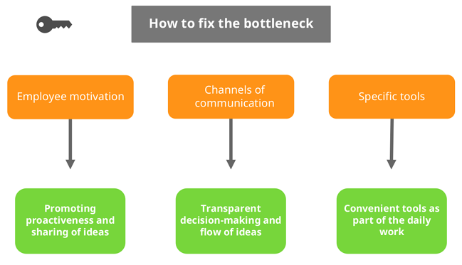 How to fix middle management bottleneck, image