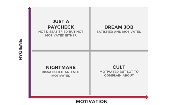 The Motivation-Hygiene Matrix