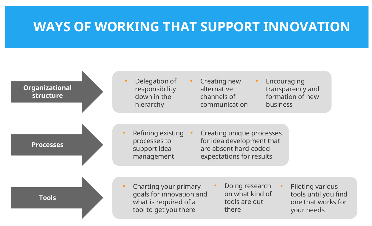 Ways of working that support innovation infopic
