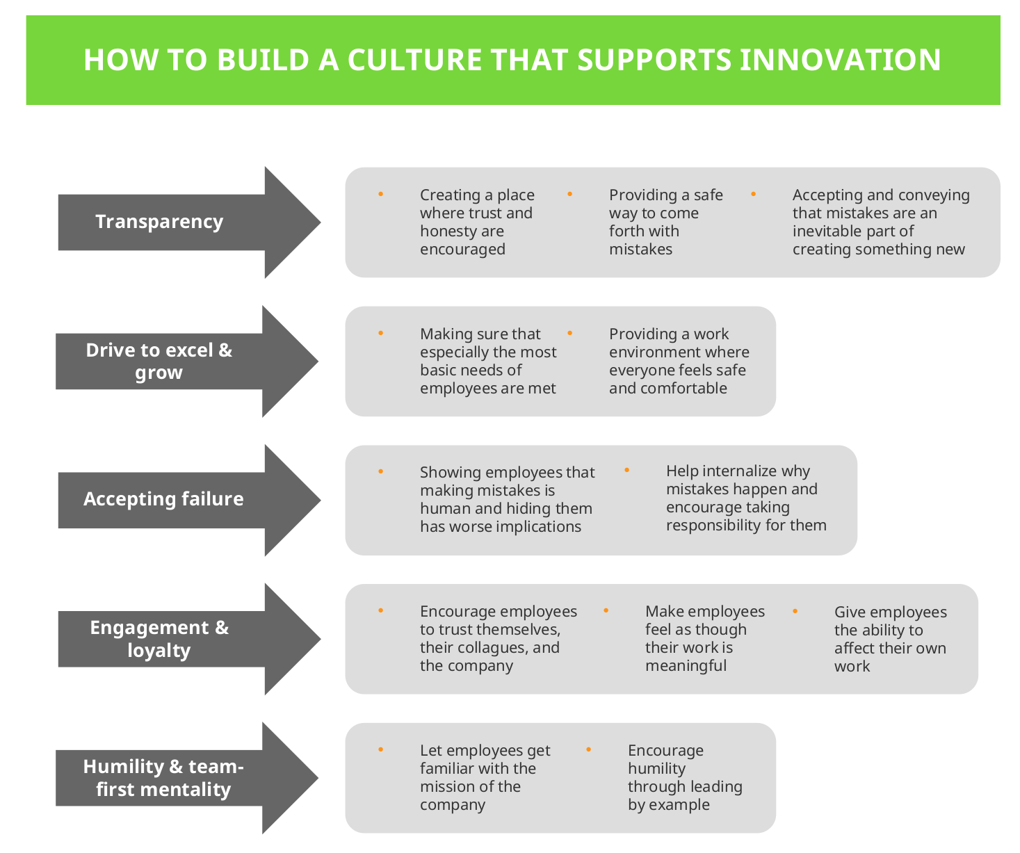 How to build a culture that supports innovation infopic