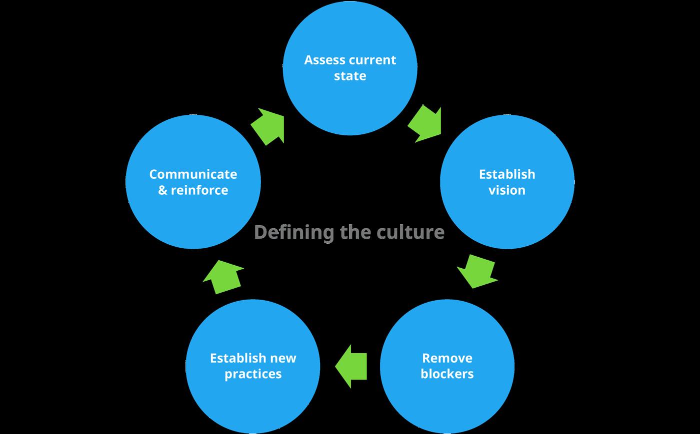 defining-organizational-culture