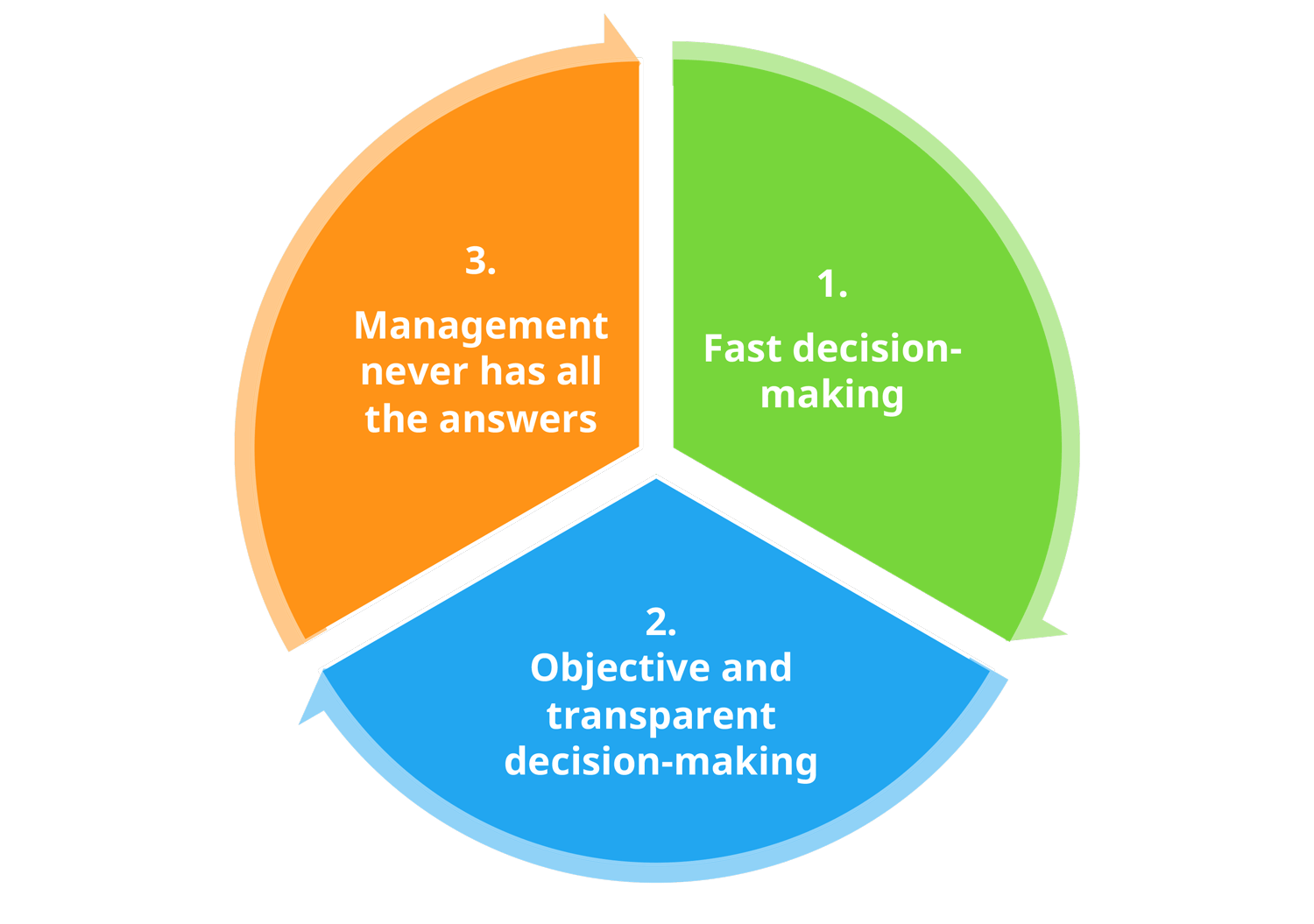 guiding-principles-of-managing-ideas.png