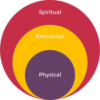 holistic employee wellbeing