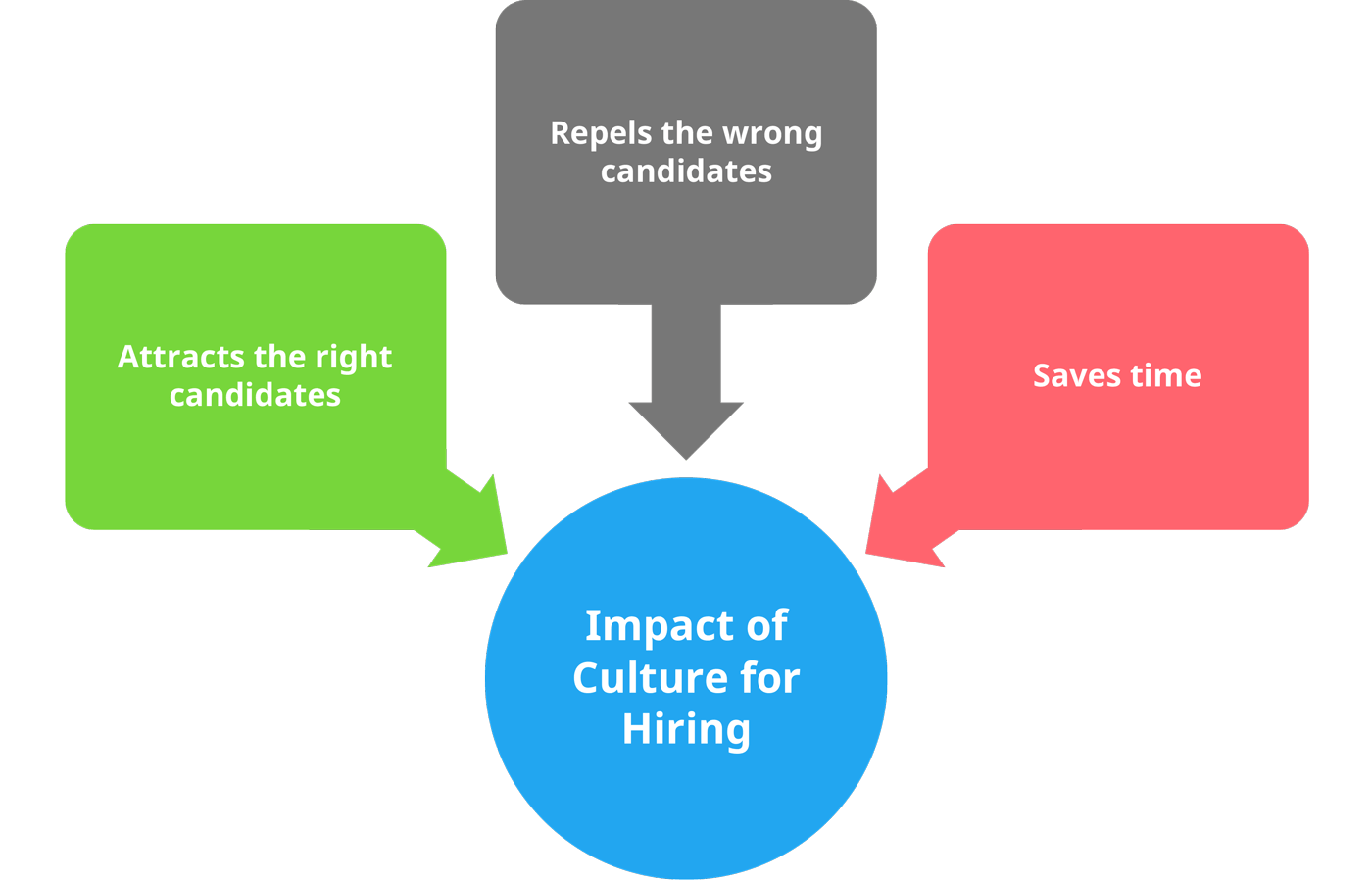 impact-of-culture-for-hiring