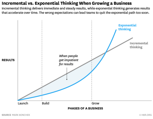 exponential thinking HBR