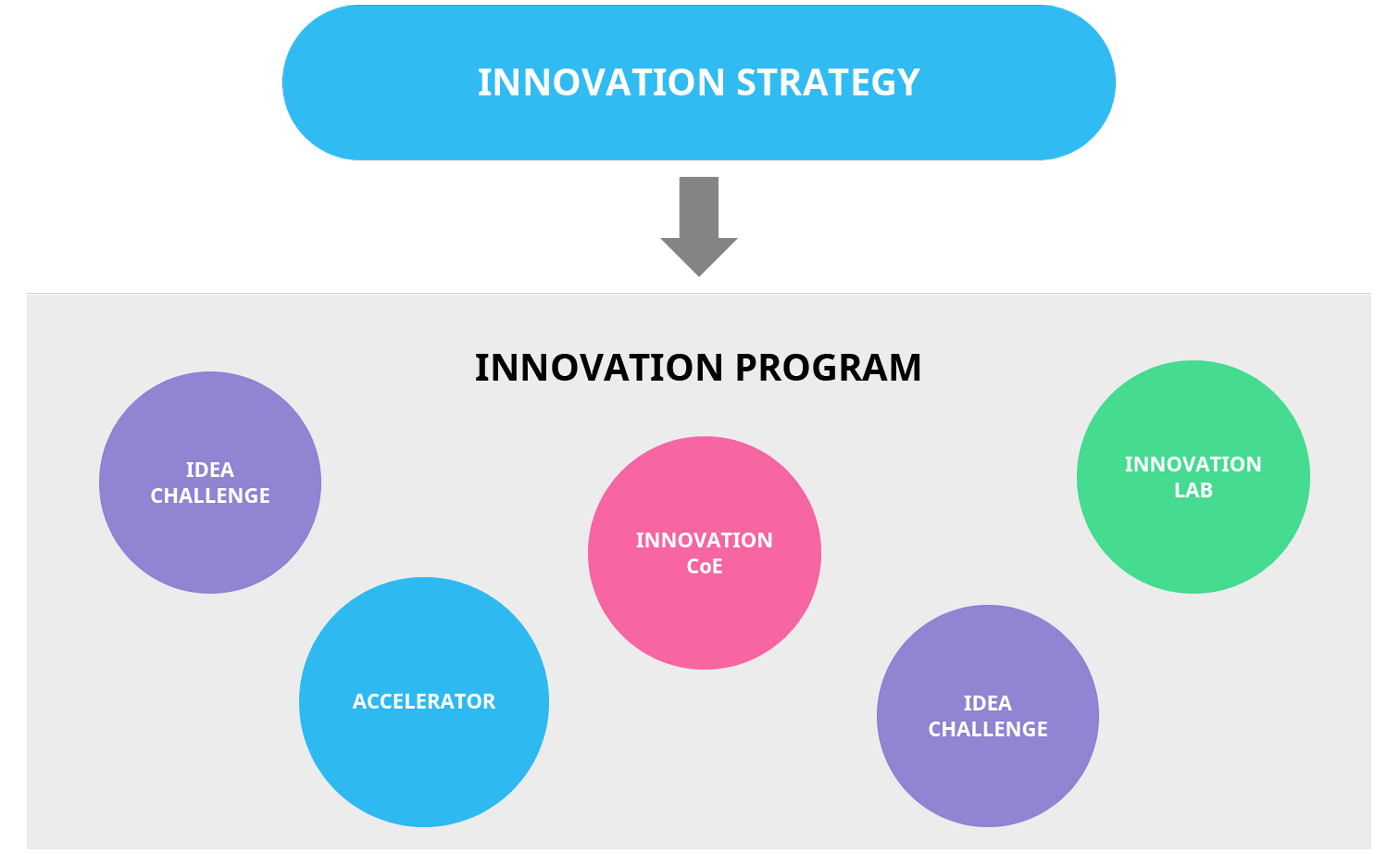 Innovation program explanation