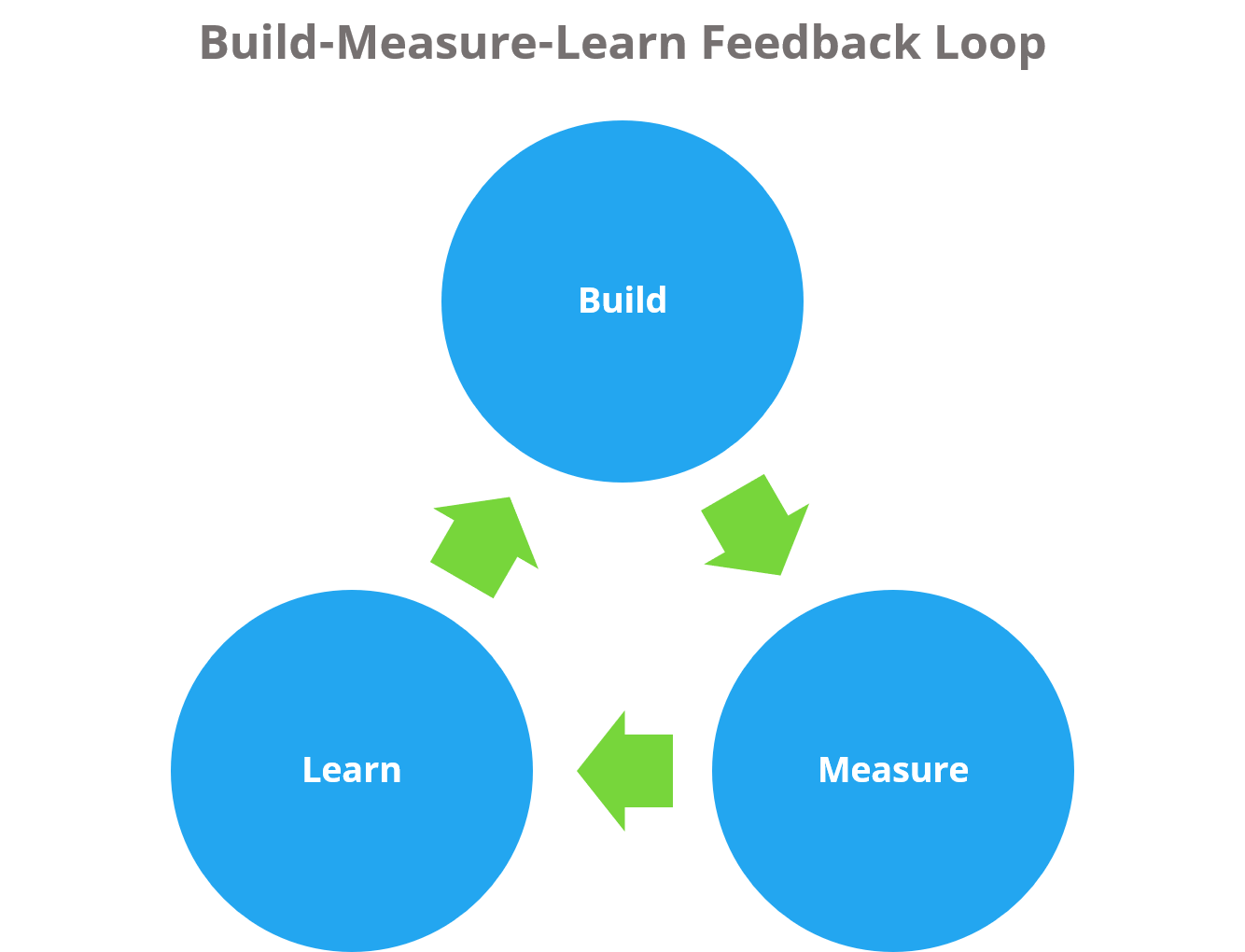 Build Measure Learn Feedback Loop.png 1 (1)
