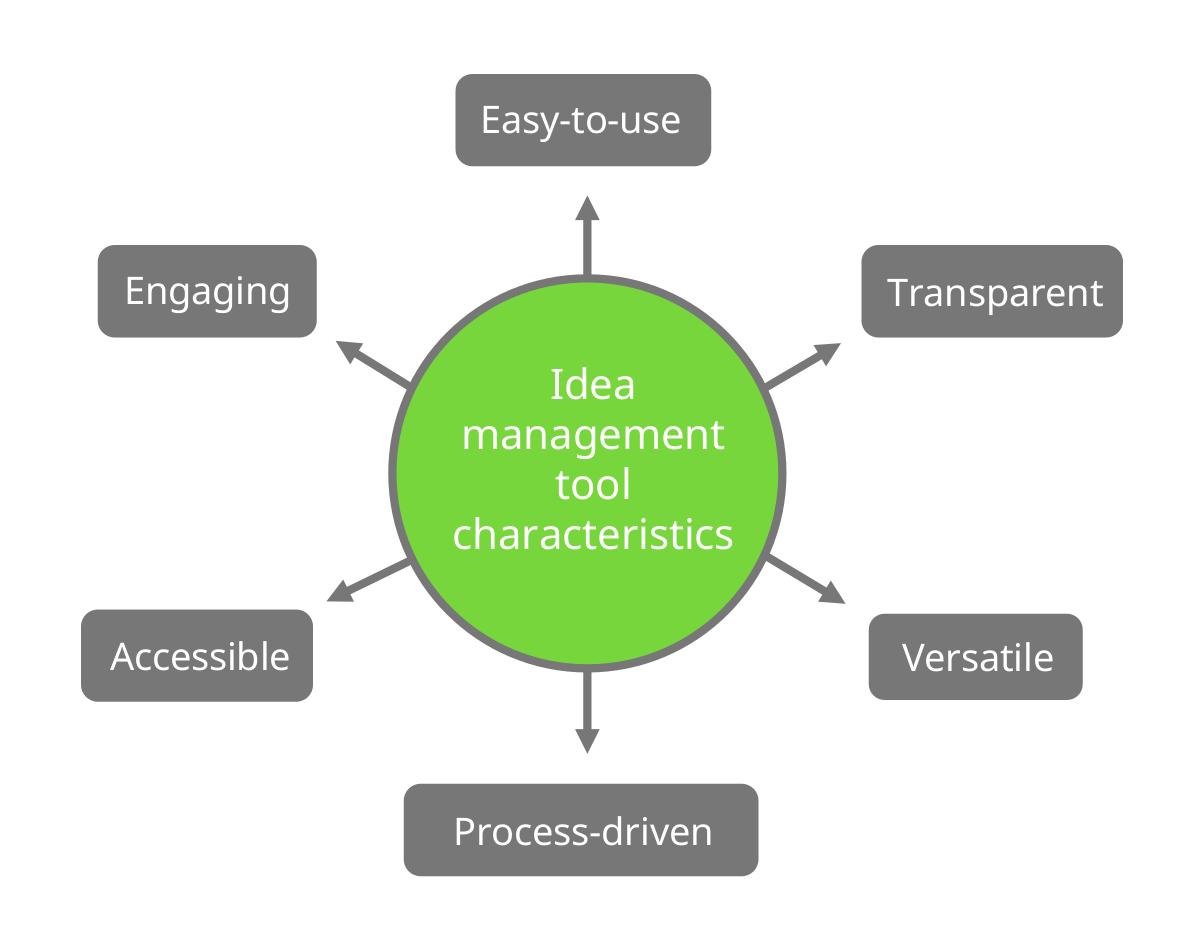A visualization of idea management tool characteristics