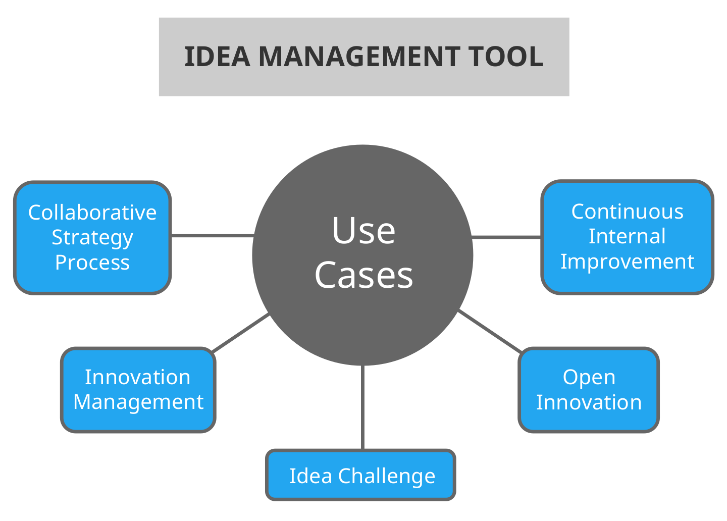 A visualization of idea management tool use cases