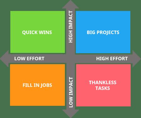 Impact-Effort Matrix
