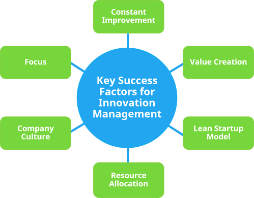Key Success Factors for Innovation Management