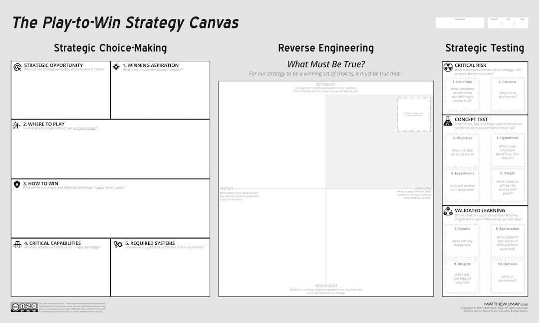 Strategy canvas