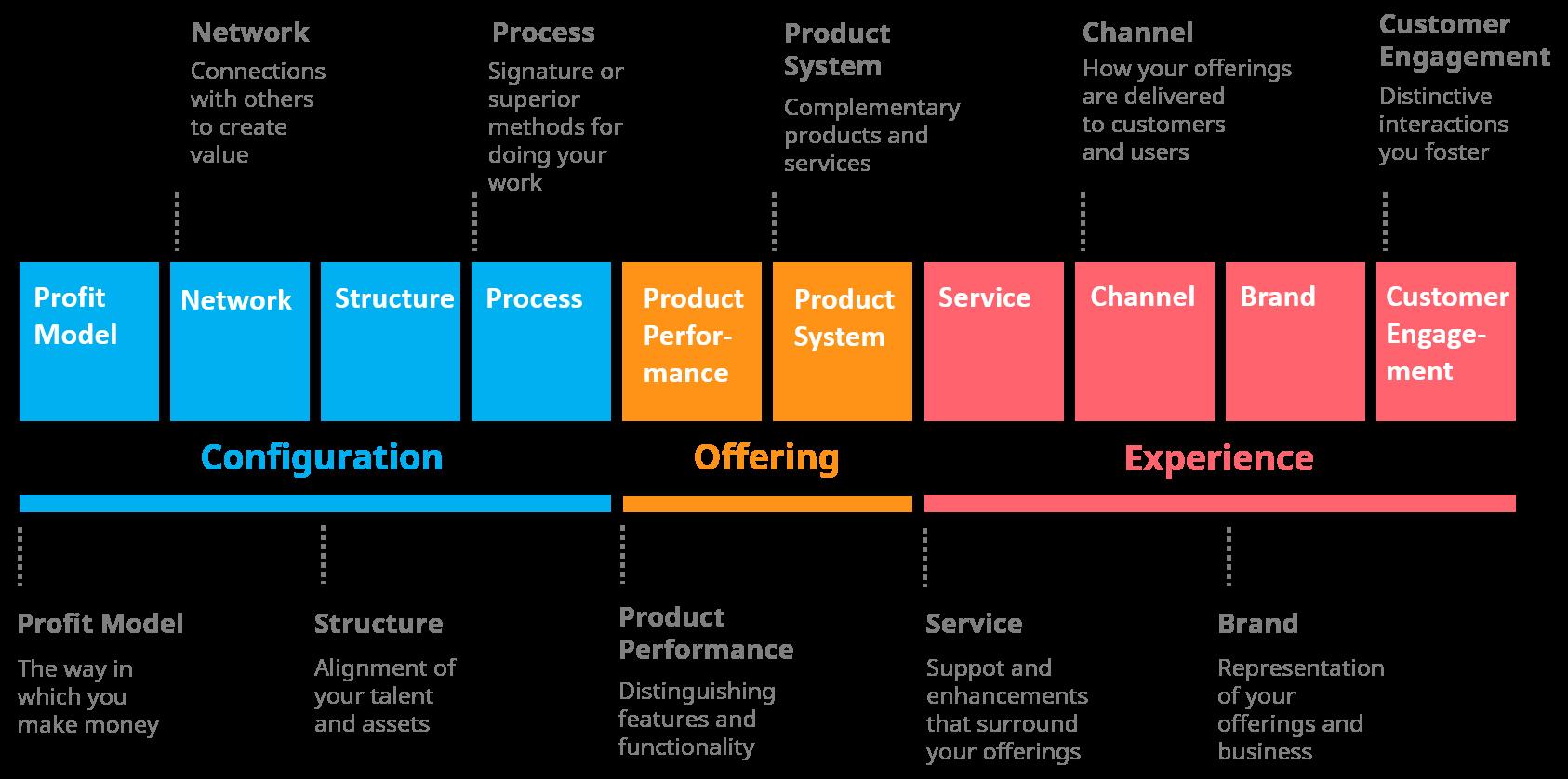 Ten types of innovations (1)