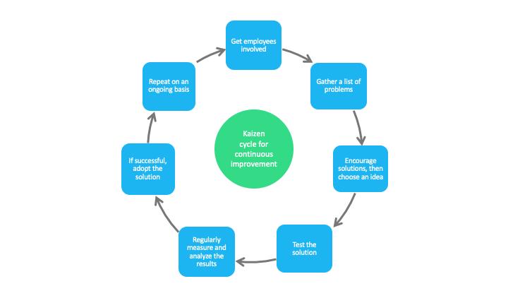 7 steps cycle kaizen