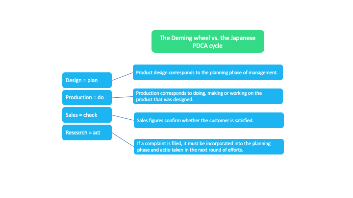 deming cycle vs japanese cycle