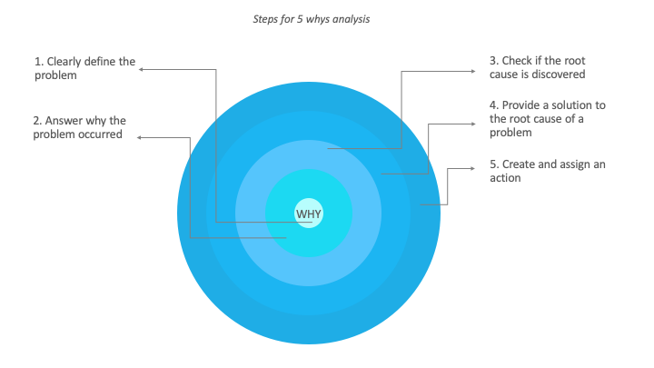5why analysis for social innovation